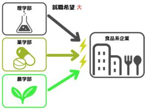 農学部の食品系企業への就職