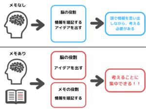 情報源が2つになり、考えることに力を注げる