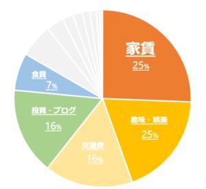 2021年収支 グラフ