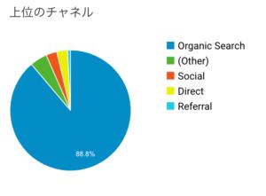 7月のブログ運営報告 集客