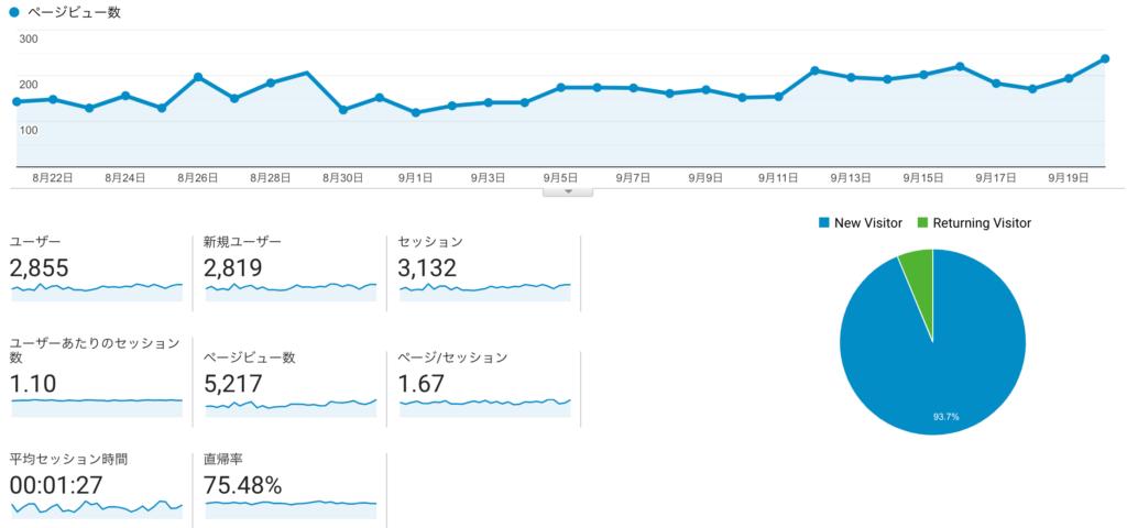 ブログ運営8ヶ月目の数値報告