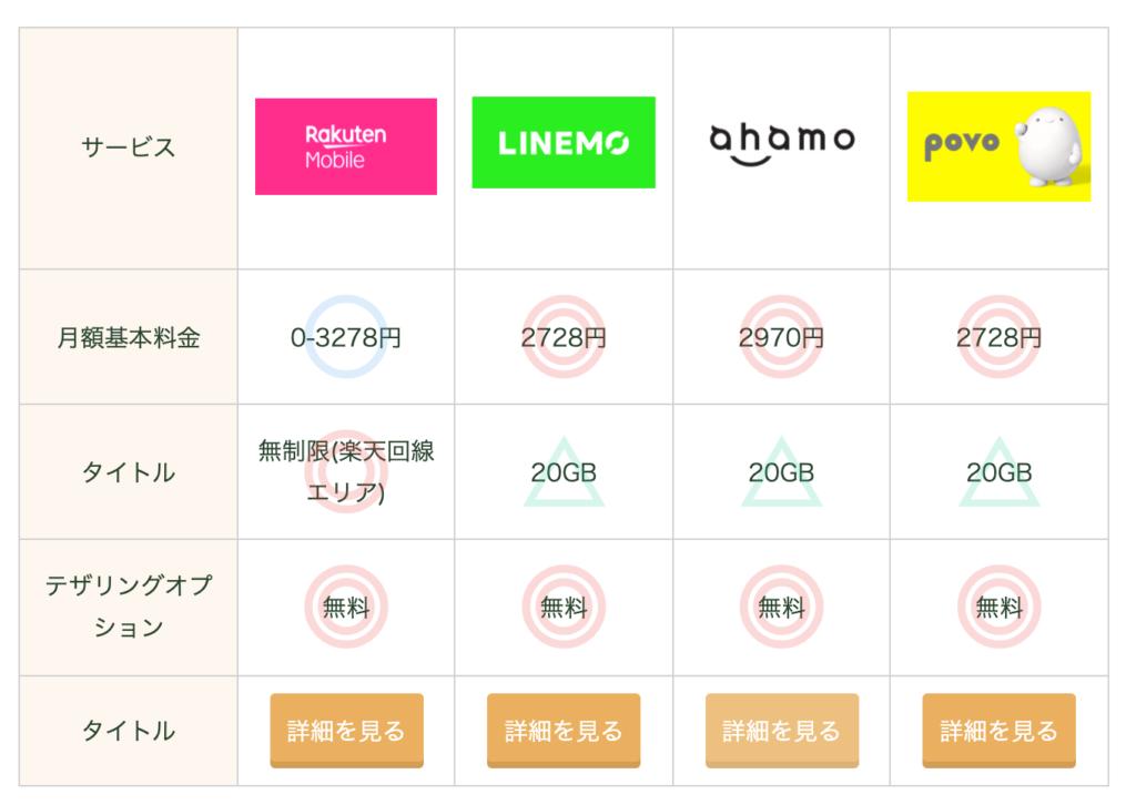 SIMPLE BLOG DESIGNで作成した表